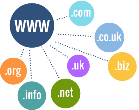 Κατοχύρωση Domain Name | z-design.gr